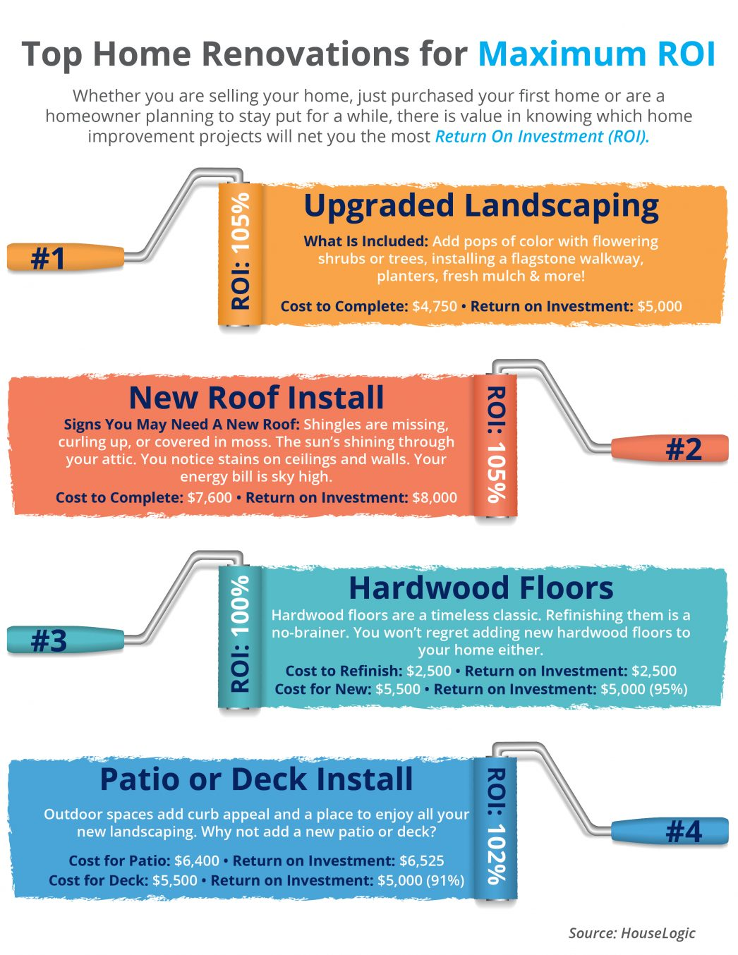 Top 4 Home Renovations For Maximum Return On Investment